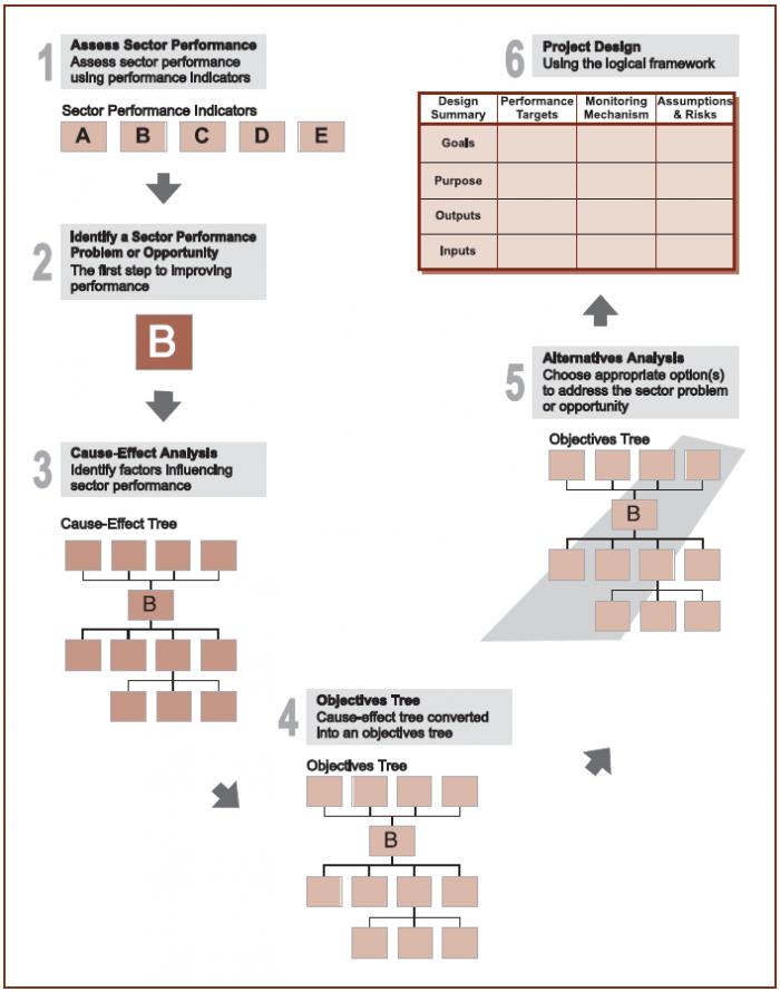 how to create a process framework
